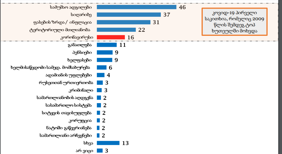 პანდემიის პირობებში, განათლებას ეროვნული მნიშვნელობის საკითხად გამოკითხულთა 11% მიიჩნევს